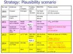 strategy plausibility scenario1