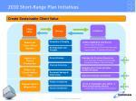2010 short range plan initiatives