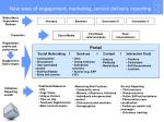 new ways of engagement marketing service delivery reporting