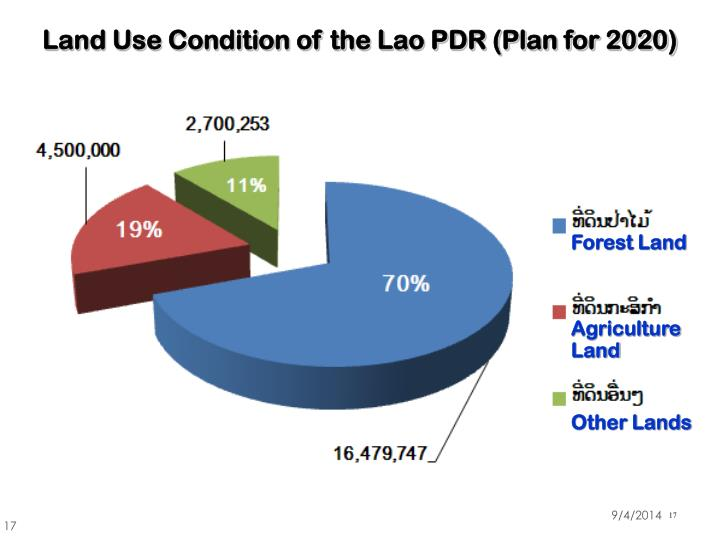 Land Use Condition of the Lao PDR (Plan for 2020)