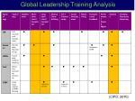 global leadership training analysis