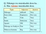 q nihongo wa muzukashii desu ka a hai totemo muzukashii desu1