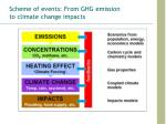 scheme of events from ghg emission to climate change impacts
