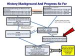 history background and progress so far