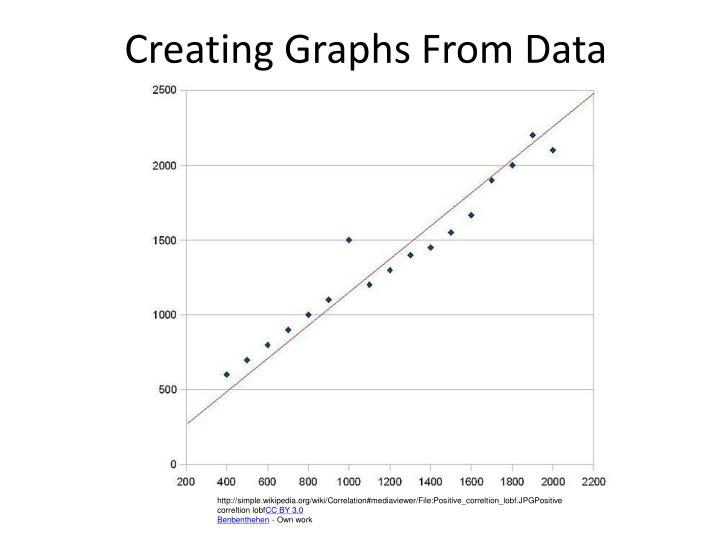 creating graphs from data n.