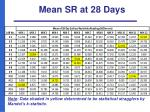 mean sr at 28 days