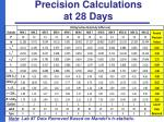 precision calculations at 28 days