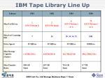 ibm tape library line up
