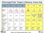 storagetek tape library line up