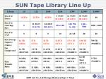 sun tape library line up