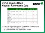 cyrus brouse ditch hoosier riverwatch data