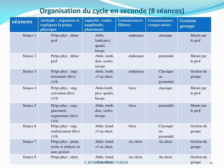 Organisation du cycle en seconde (8 séances)
