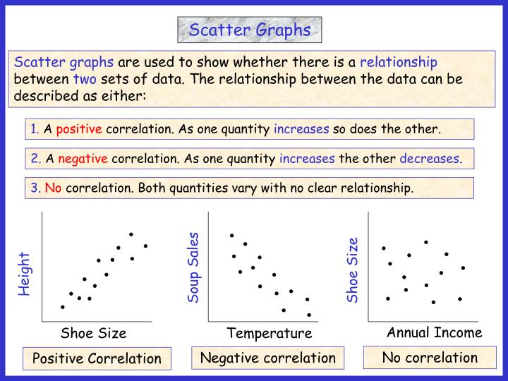 what is a positive correlation