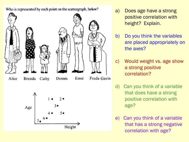 Does age have a strong positive correlation with height?  Explain.