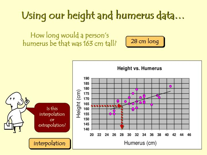 Is this interpolation or extrapolation?