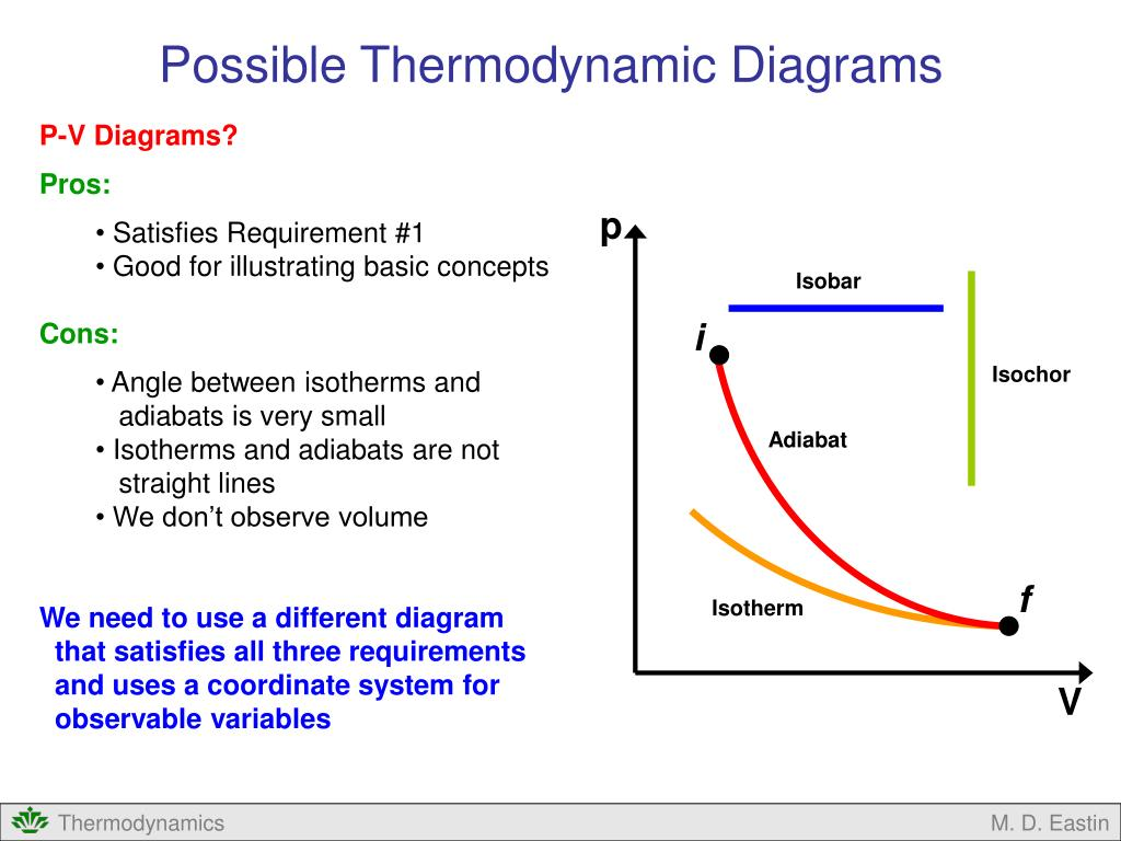 Ppt - Introduction To Thermodynamic Diagrams Powerpoint Presentation  Free Download