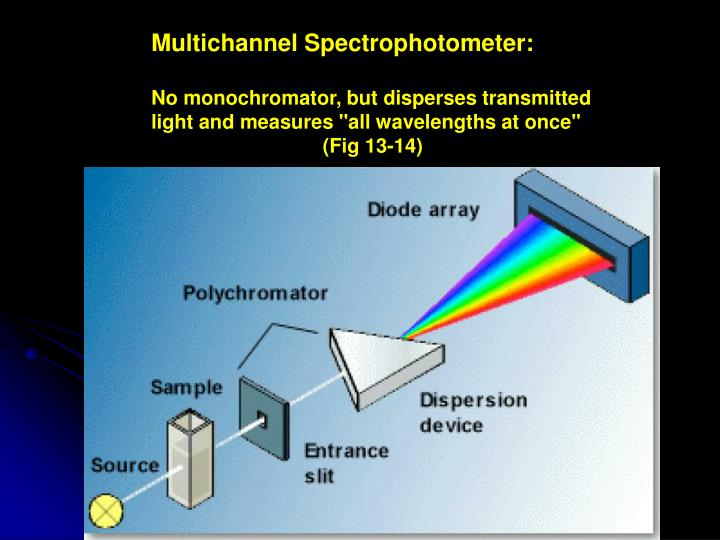 Multichannel Spectrophotometer: