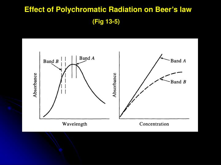 Effect of Polychromatic Radiation on Beer's law