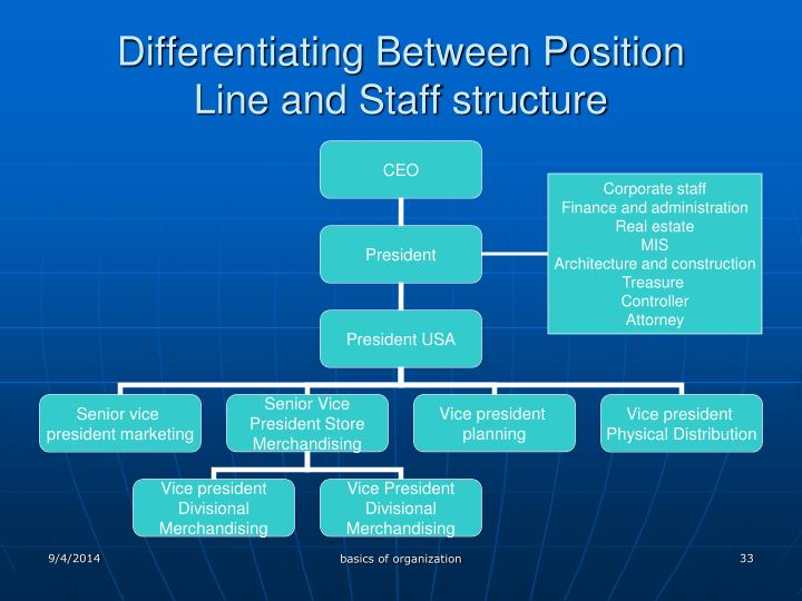 Differentiating Between Position