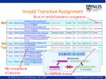 invalid transitive assignment