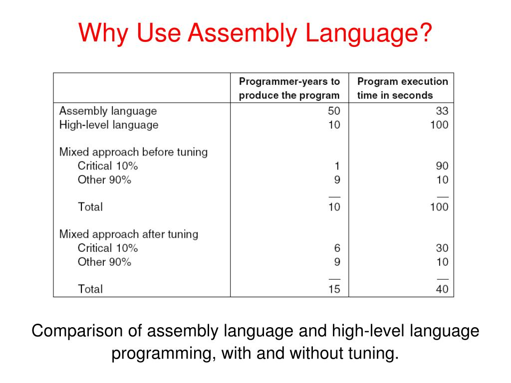 PPT - The Assembly Language Level PowerPoint Presentation