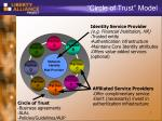 circle of trust model