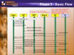 phase 2 basic flow