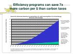 efficiency programs can save 7x more carbon per than carbon taxes