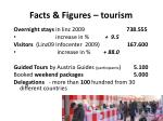 facts figures tourism