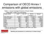comparison of oecd annex i emissions with global emissions