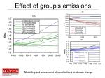 effect of group s emissions
