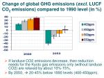 change of global ghg emissions excl lucf co 2 emissions compared to 1990 level in