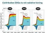 contribution ghgs to net radiative forcing