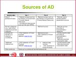 sources of ad