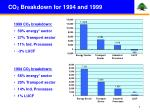 co 2 breakdown for 1994 and 1999