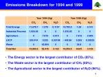 emissions breakdown for 1994 and 1999