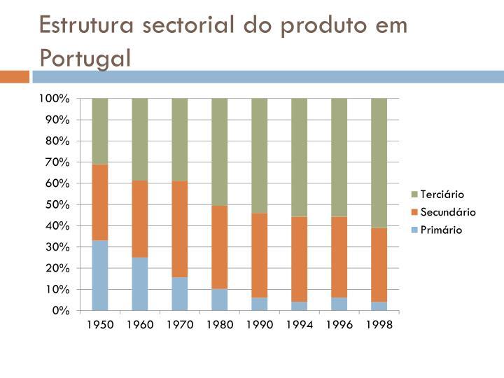 Estrutura sectorial do produto em Portugal