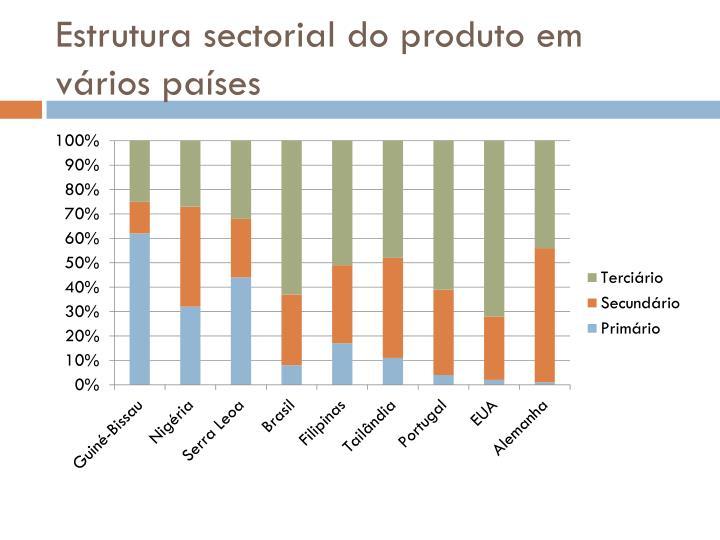 Estrutura sectorial do produto em vários países