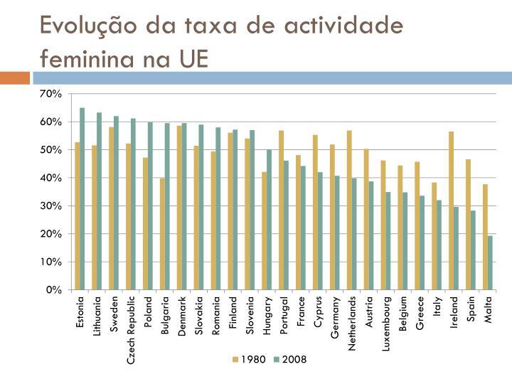 Evolução da taxa de actividade feminina na UE