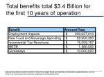total benefits total 3 4 billion for the first 10 years of operation