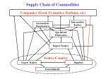 supply chain of commodities