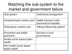 matching the sub system to the market and government failure