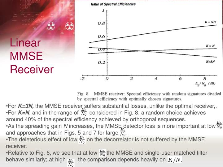Linear MMSE Receiver
