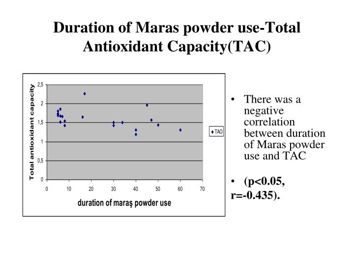 Duration of Maras powder use-Total Antioxidant Capacity(TAC)