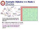 example dijkstra node 1 t 11