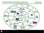 projecte verde una xarxa tecnol gica