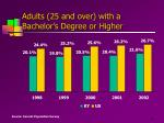 adults 25 and over with a bachelor s degree or higher