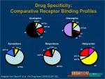 drug specificity comparative receptor binding profiles