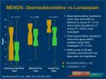 mends dexmedetomidine vs lorazepam