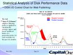 disk i o control chart for web publishing